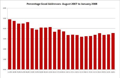 Percentage Good Addresses in Spam - Click for Large