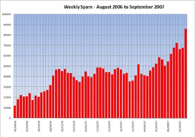 Weekly Spam Since August 2006 - Click for Large