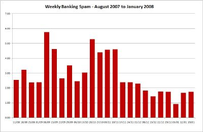 Weekly Banking Spam - Click for Large