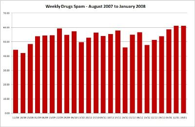 Weekly Drugs Spam - Click for Large
