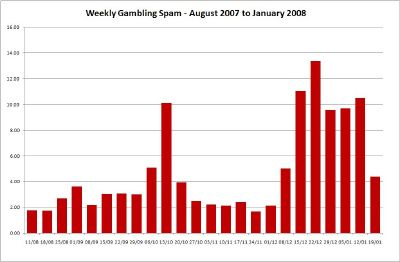 Weekly Gambling Spam - Click for Large