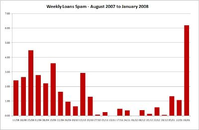 Weekly Loans Spam - Click for Large